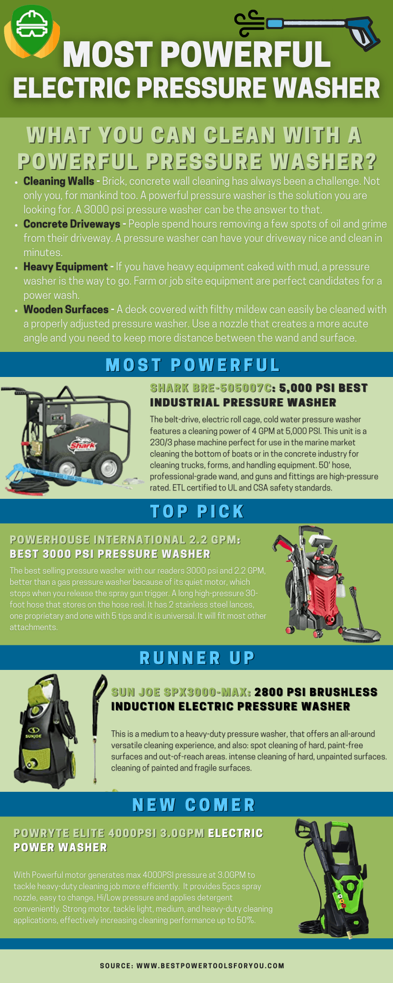 Infographic of most powerfull pressure washers