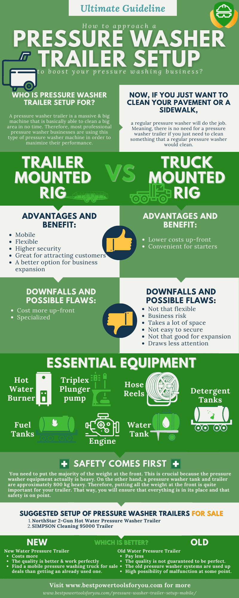 Infographic of setting up a pressure washer trailer