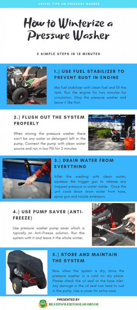 how to winterize a pressure washer info graphic