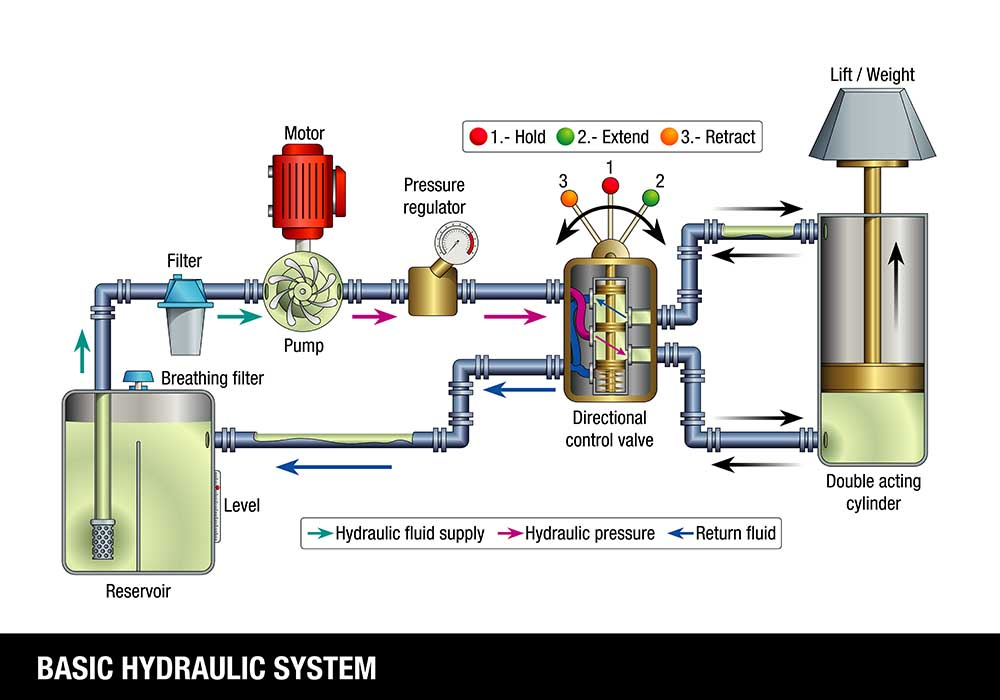 basic components of a hydraulic system
